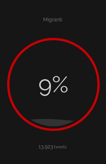 percentuale odio 13 agosto