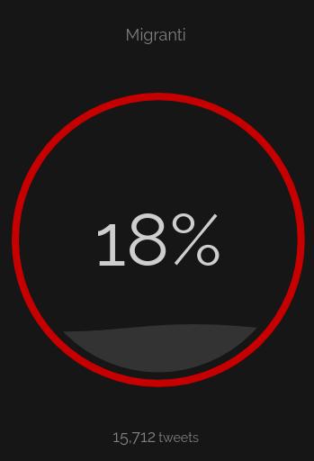 percentuale odio 14 agosto