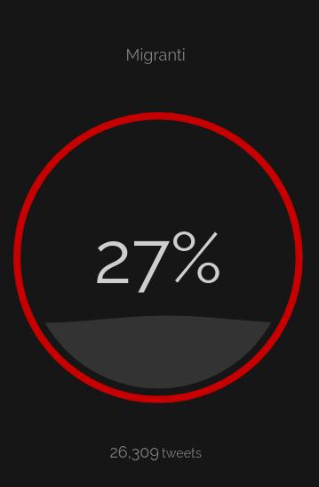 percentuale odio 15 agosto